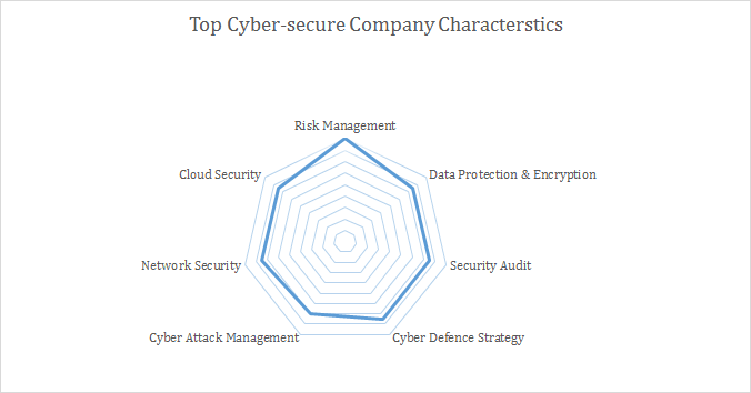 cyber comp