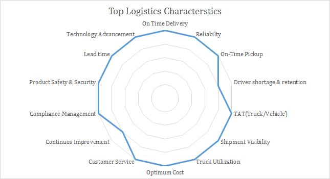 top logistics