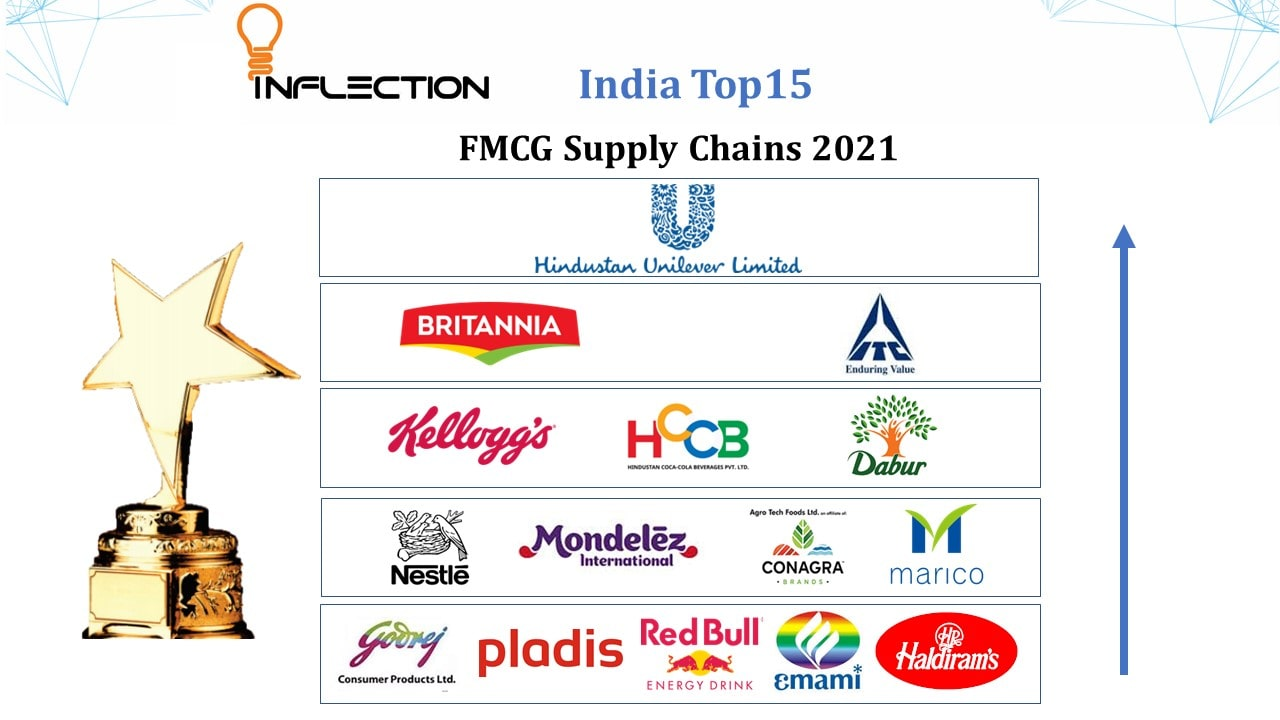 FMCG Supply Chain & Logistics Web Conference
