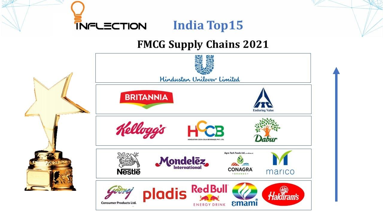 FMCG Supply Chain & Logistics Web Conference